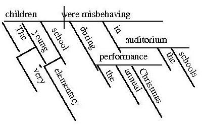 Diagraming sentences homework help
