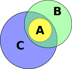The Association Fallacy in Formal Logic